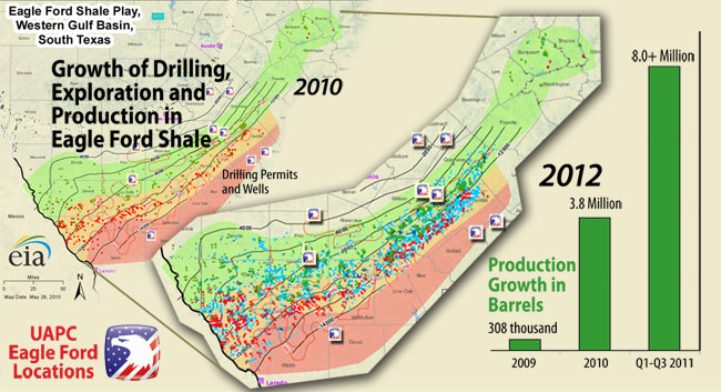 Eagle Ford Is The Sixth Largest Oilfield Ever Discovered In The United States And The Largest Oil Find In Over Forty Years First Discovered In 2008